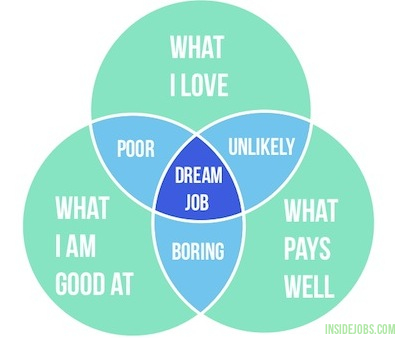 Dream Jobs Diagram